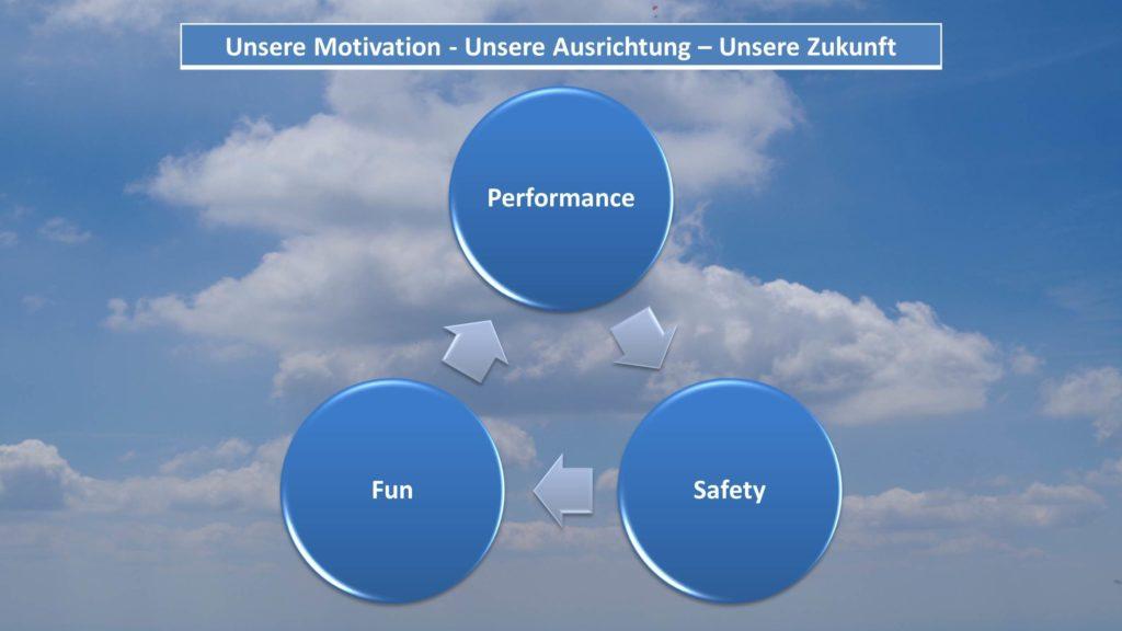 Leitmotiv unseres Vereins Leichtflieger-Oberlausitz
